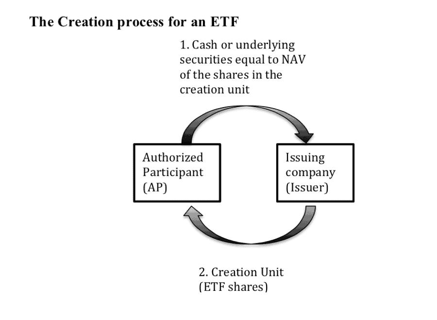 creation process for ETFs