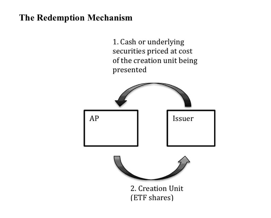 Redemption mechanism for ETFs